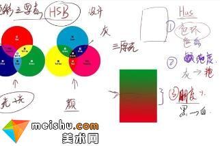 色彩三要素-素描与色彩基础教程