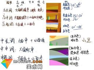 「轻微课」中长中短调详解教程-手绘插画教程